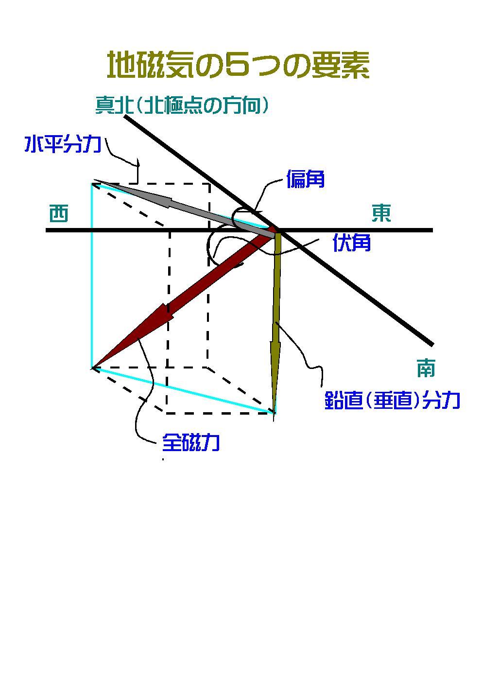 No.2 地磁気   新地学教室